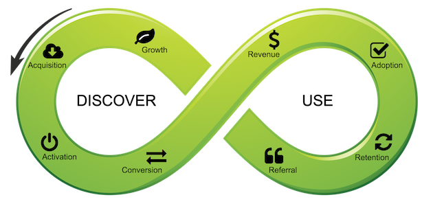 infinity symbol with saas lifecycle icons